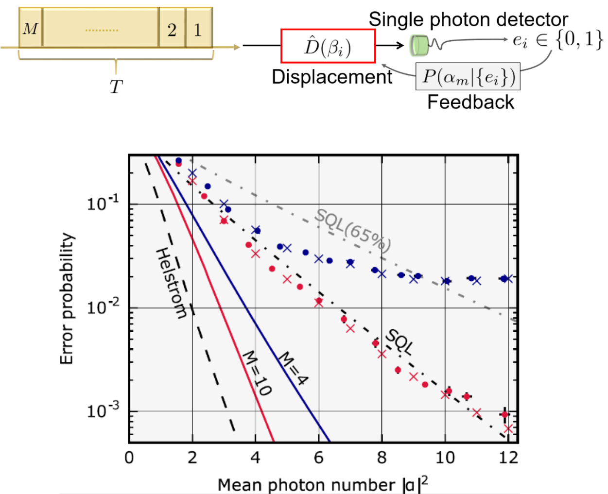 Concept and results of feedback receiver for coherent state discrimination